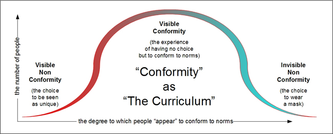 conformity curriculum
