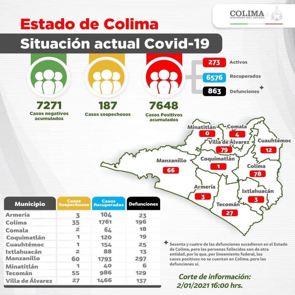 Suman 7 mil 648 casos y 863 defunciones por Covid-19 en Colima