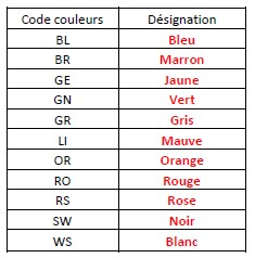 codification couleur