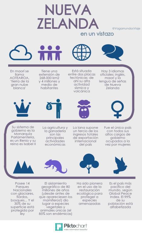 Infografía de Nueva Zelanda
