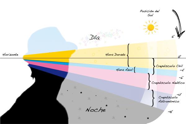 Crepúsculo Naútico, Crepúsculo Civil, Crepúsculo Astronómico, Ocaso Naútico, Ocaso Civil, Ocaso Astronómico, Hora Azul, Hora Dorada, Golden Hour, Blue Hour