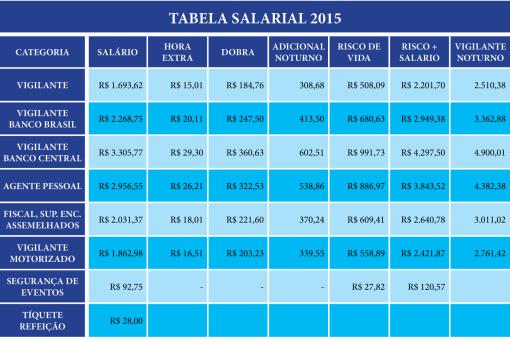 Piso Salarial DF 2015 01