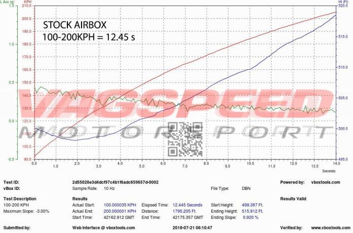 Audi B9 S4 S5 – Sistema de admisión de carbono Eventuri