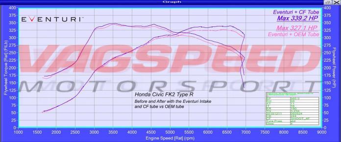 Honda Civic FK2 – Sistema de admisión de carbono Eventuri