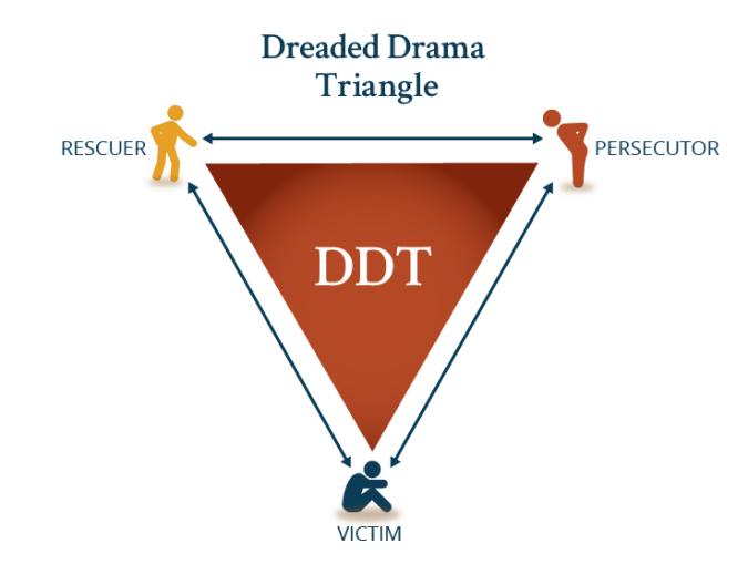 Dreaded Drama Triangle