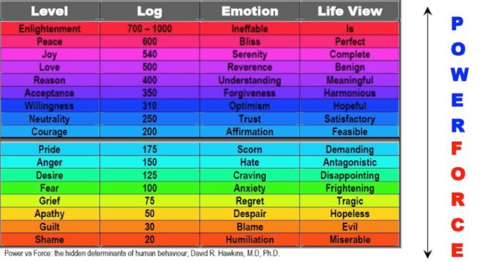 Power vs Force emotions ranking from David Hawkins