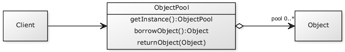 object.pool.class.diagram