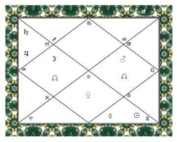 Asterisms: A Basic Factor in Jyotir Vidya