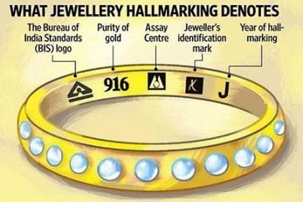 Hallmarking of Gold