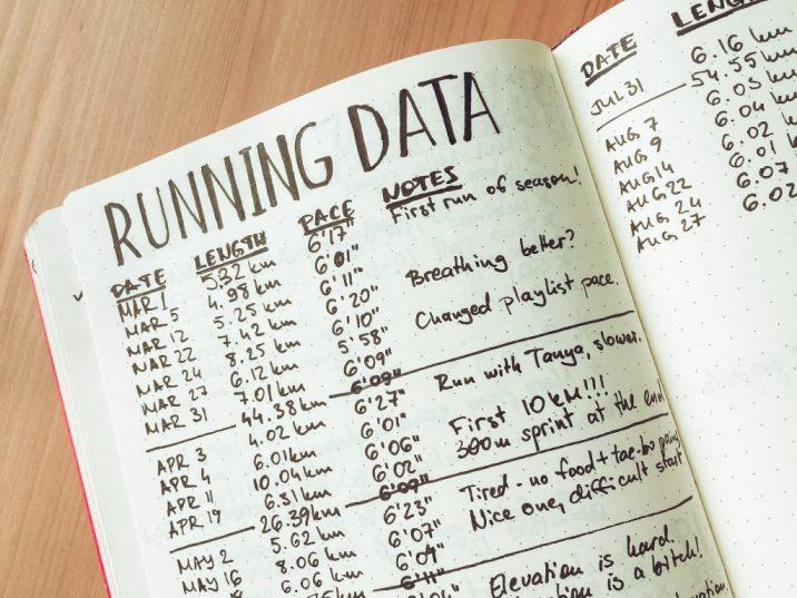 bullet journal running spread