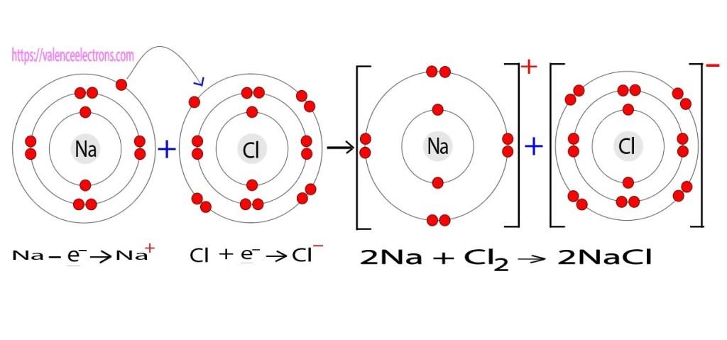 sodium chloride structure and bonding