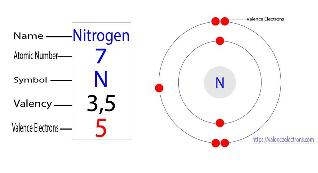 valence electrons of nitrogen