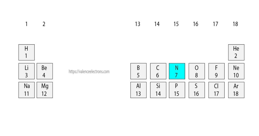 Position of nitrogen in the periodic table