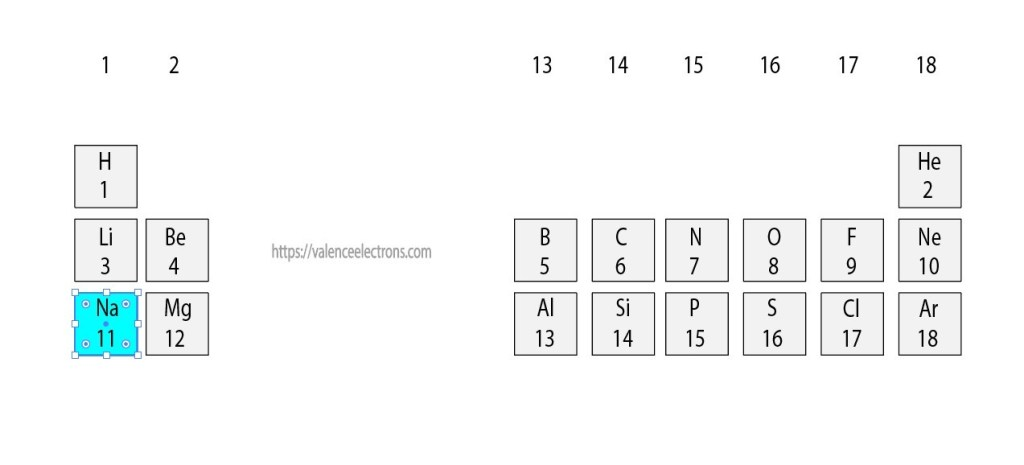 Position of sodium(Na) in the periodic table