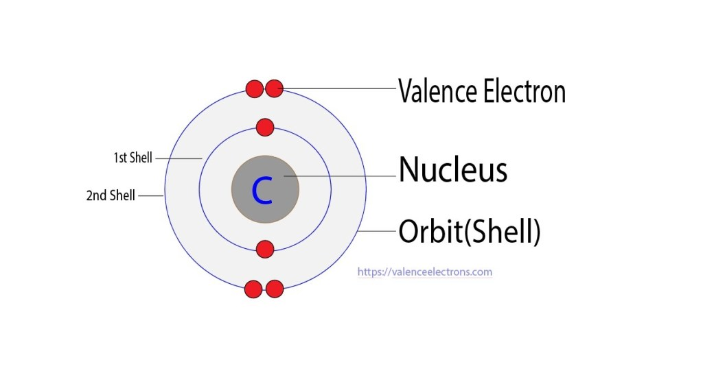Valence electrons of carbon