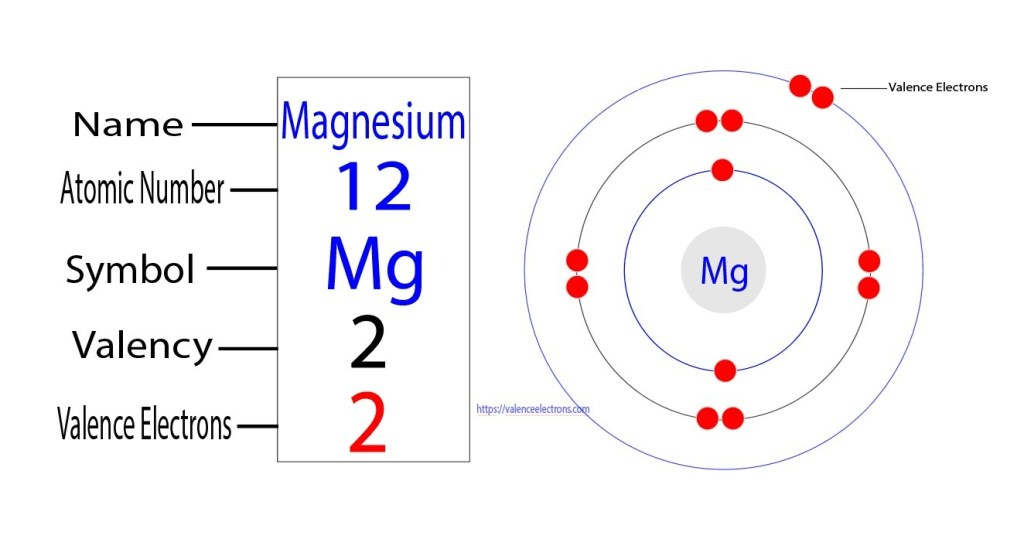 Valency and valence electrons of magnesium
