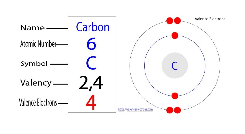 valency of carbon
