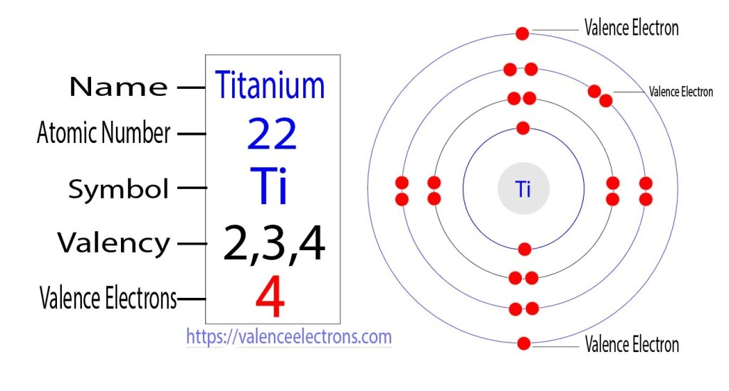 How many valence electrons does titanium have