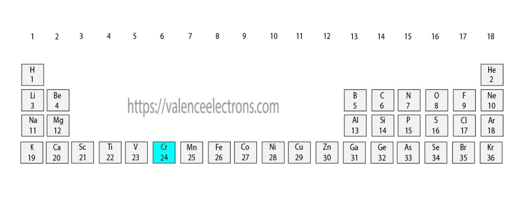 Position of Chromium(Cr) in the periodic table