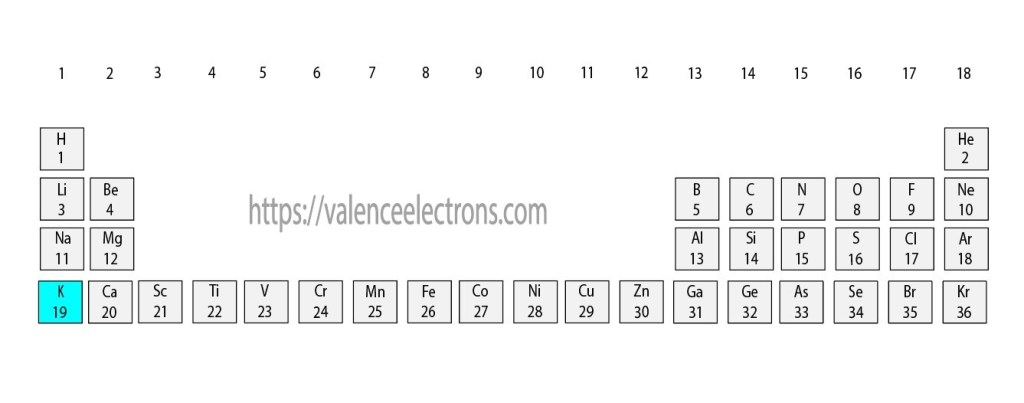 Position of Potassium(K) in the periodic table