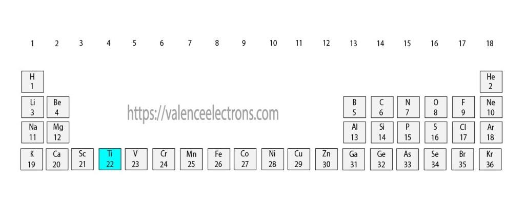 Position of titanium(Ti) in the periodic table