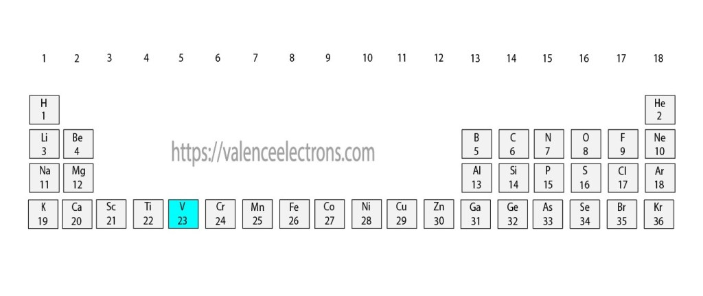 Position of vanadium(V) in the periodic table