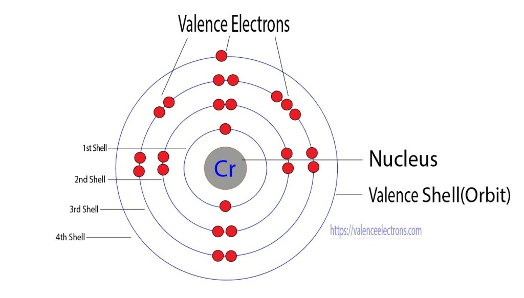 Valence electrons of Chromium
