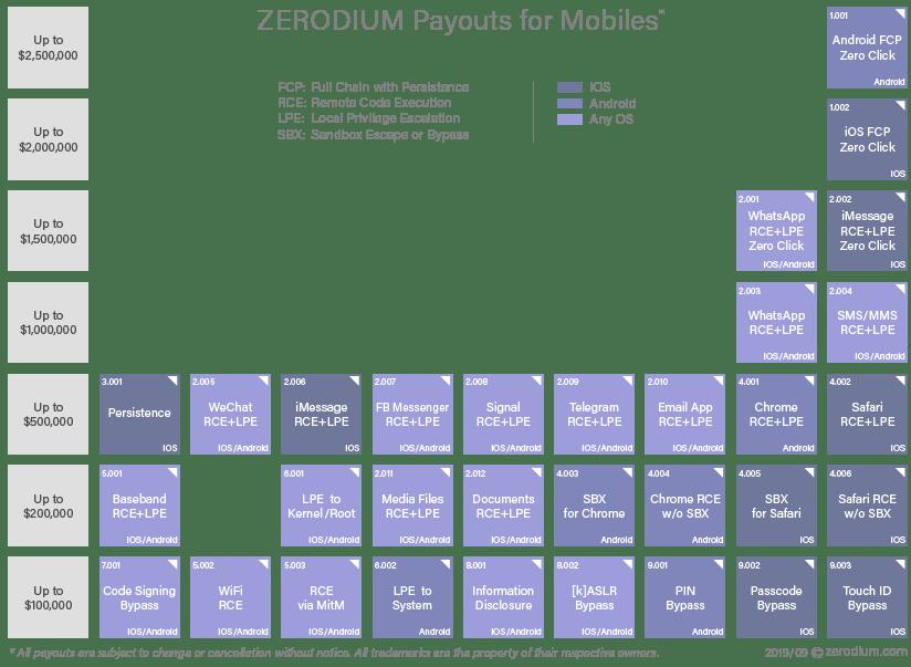 https://zerodium.com/images/zerodium_prices_mobiles.png