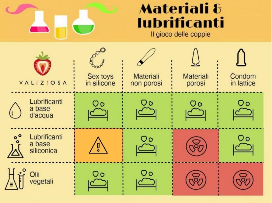 La Nynfografica delle compatibilità di materiali e lubrificanti