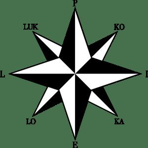 Ilmansuunnat merkittynä kirjaimilla P, I, E ja L sekä KO, KA, LO ja LUK.