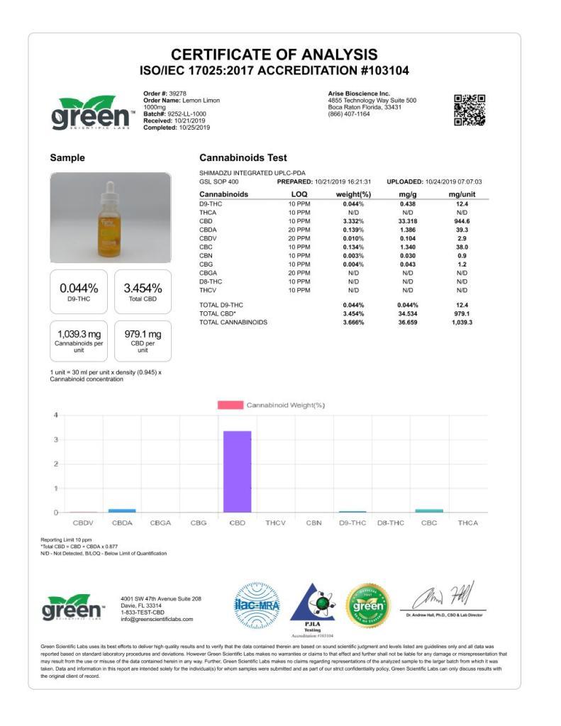 1000 mg Lemon Limon Funky Farms - Analytics