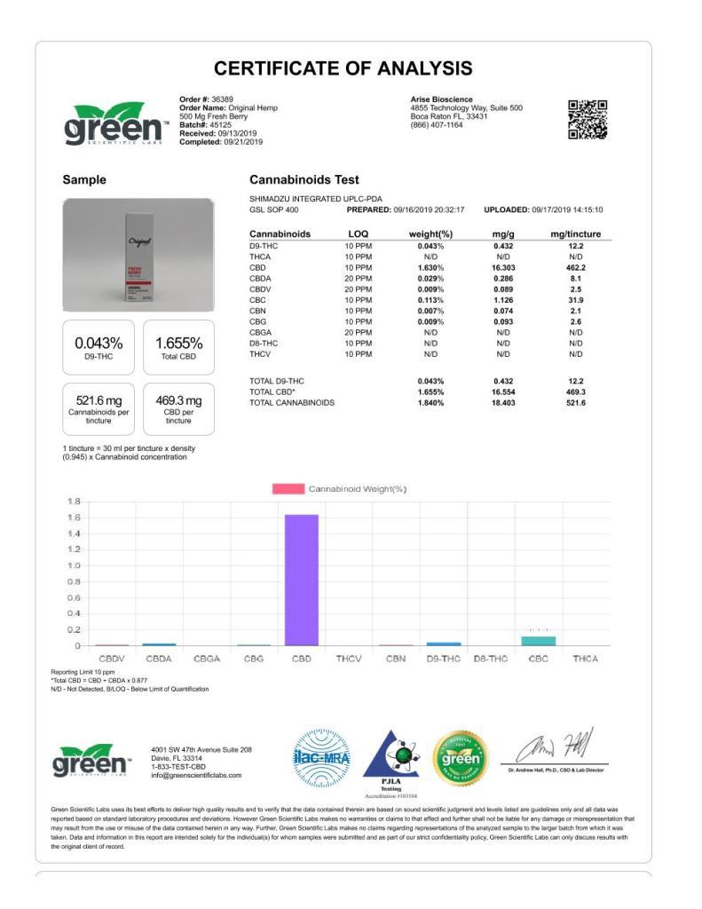 500 mg fresh berry - Analytics