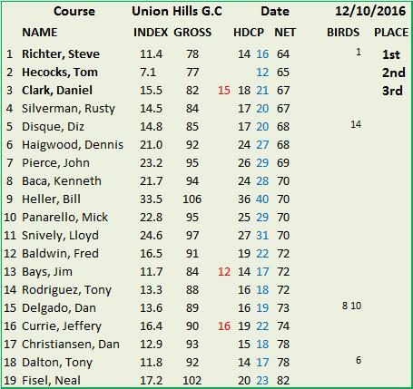 union-hills-g-c-12-10-2016