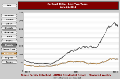 Graph depicting the contract ratio of Phoenix home sales versus luxury homes in Scottsdale