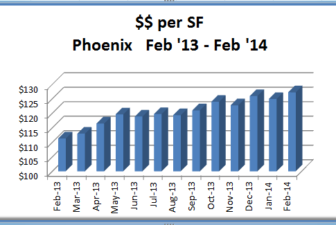 Feb 2014 price SF in Phoenix Real Estate Market