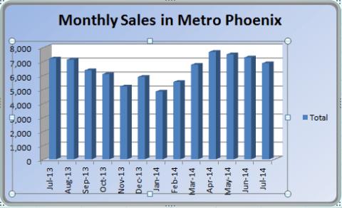 Phoenix Real Estate Market sales for July 2014