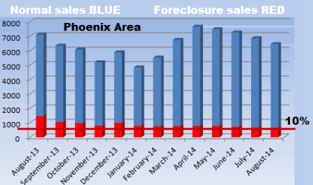 Phoenix real estate market: forelosures in the MLS