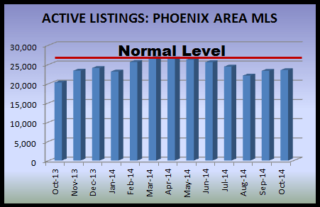 graph indicating listings in the Phoenix real estate market