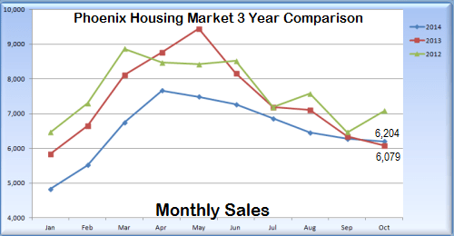 Graph indicating Phoenix area home sales comparison over 3 years