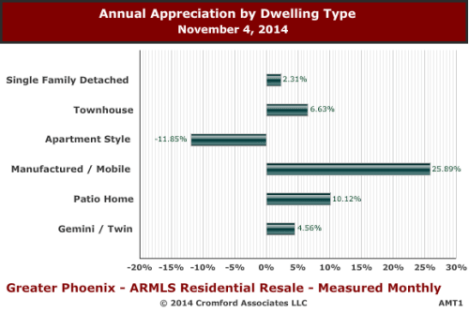 a chart indicating appreciation in the Phoenix housing market during 2014