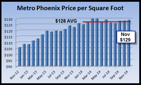 image indicating monthly price per square foot of homes in the Phoenix real estate market during the period of 2013 and 2014