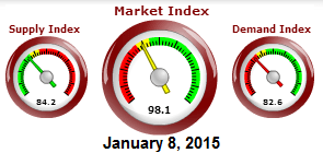 Cromford Market Index January 2015