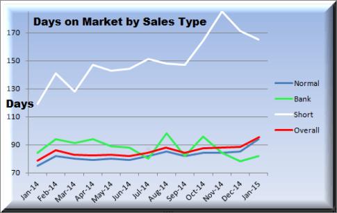 January 2015 days on market