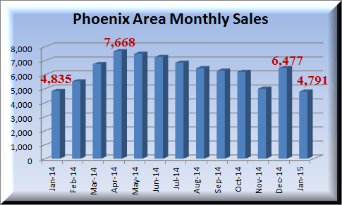 graph depicting January 2015 sales, along with previous 12 months for the Metro Phoenix housing market report
