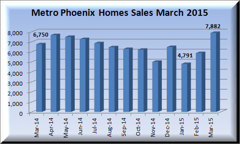 graph of Metro Phoenix home sales March 2014-March 2050