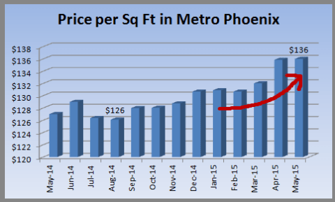 Our Phoenix housing market report on home prices in May 2015