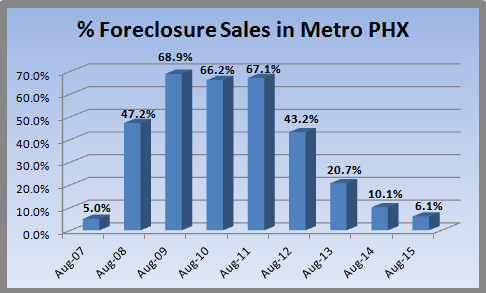 Metro Phoenix home sales are low in foreclosures