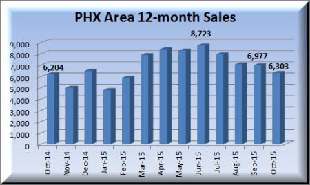 Phoenix area home sales for October 2014 - October 2015