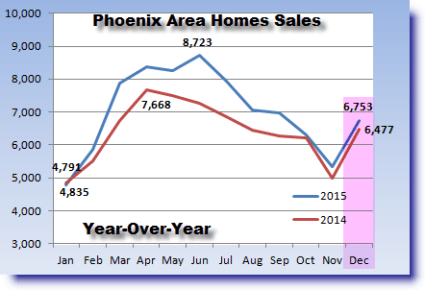 Phoenix real estate market update for 2015 home sales