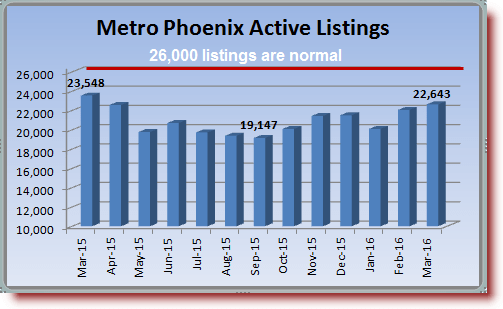 Phoenix Area Housing Market Summary showing active MLS inventory